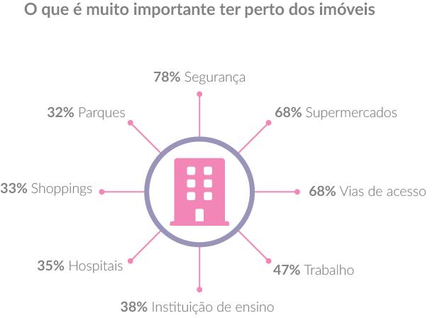 78% Segurança. 68% Supermercados. 68% Vias de acesso. 47% Trabalho. 38% Instituição de ensino. 35% Hospitais. 33% Shoppings. 32% Parques